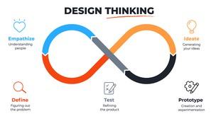 Free udemy coupon Design Thinking Masterclass