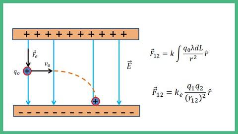 Física 2: Ley de Coulomb y ley de Gauss-Básico y avanzado