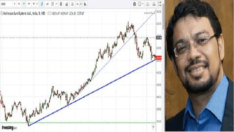 Netcurso-simple-stock-trading-techniques-level-1