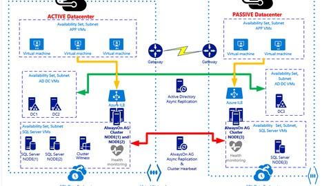 Netcurso-sql-server-2016-soluciones-de-alta-disponibilidad