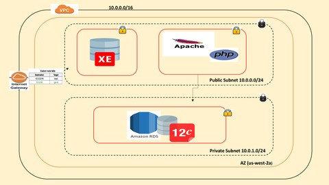 Oracle Database on AWS: Exploring EC2 & RDS from scratch