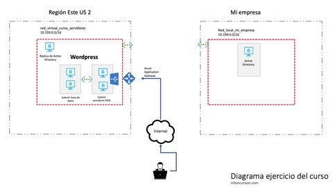 Servidores en Microsoft Azure (usando IaaS)