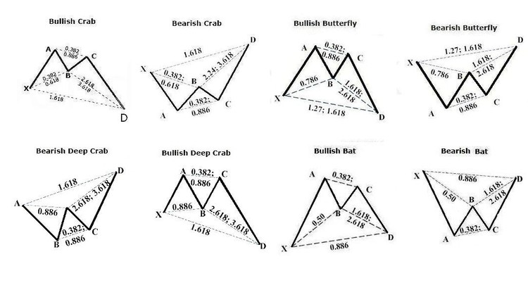 Forex Harmonic Pattern Trading- With Multiple Chart Examples