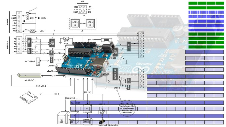 Program Arduino Like A Professional with Registers