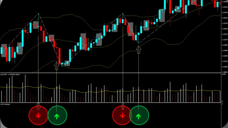 Trade Market with ONE VSA pattern + MT4 indicator (proven)