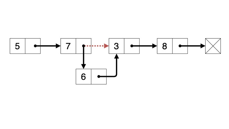 Linked Lists with C
